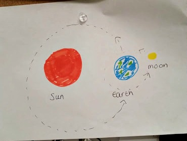 sun earth moon